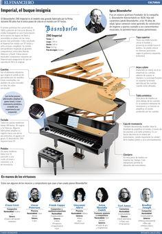 El Bösendorfer 290 Imperial es el modelo más grande fabricado por la firma; durante 90 años fue el único piano de cola en el mundo con 97 te...