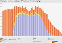 These three charts show the age distribution of the U.S. population, further broken down by employment status, education, and marital status.