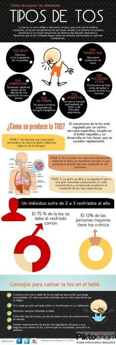 Cómo reconocer los diferentes tipos de tos. #tos #infografia #salud