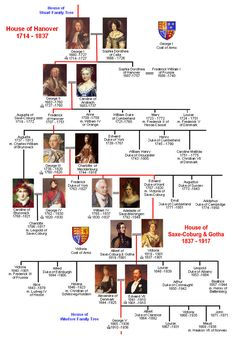 House of Hanover Family Tree   Royal Descendants | Alfred to Elizabeth II | Wessex | Normans | Plantagenet | Tudor | Scottish | Stuart | Hanover | Windsor   << Previous TreeMouse over images and click for informationNextTree >>