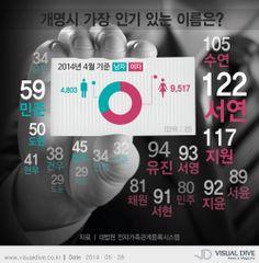 개명 시 가장 인기 있는 이름은 '민준', 여자는? [인포그래픽] #name  #Infographic ⓒ 비주얼다이브 무단 복사·전재·재배포
