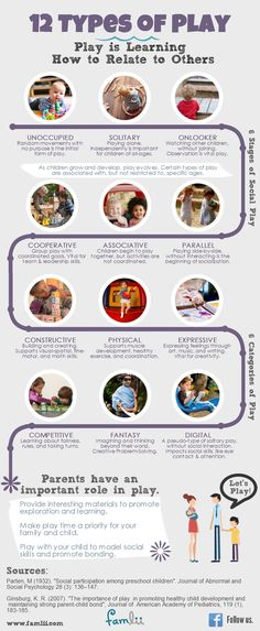 Infographic showing the 12 Types of Play including Parten 6 Stages of Play [Great info! Kids need some Vitamin PLAY everyday. Thx from Mrs. A at http://123kindergarten.com]                                                                                                                                                                                 More