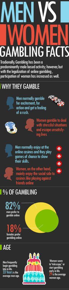 Learn the Men vs Women Gambling Facts. #Casino #Norge #casinoguide