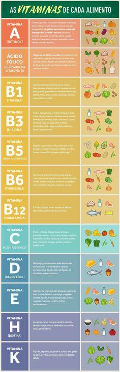 Dicas de Alimentação que você precisa saber Healthy Tips, Healthy Recipes, Menu Dieta, Vegan Coleslaw, Kombucha, Going Vegan, Food Hacks, Health And Beauty, Healthy Lifestyle