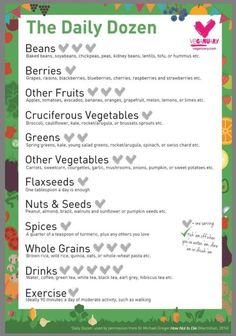 Dr Greger's Daily Dozen Checklist: a list of essential plant foods that you should eat every day for optimum health and well-being. Click the link for a checklist and planner that you can print off and stick on your fridge! https://veganuary.com/starter-kit/dr-gregers-daily-dozen-checklist/ #vegan #healthy