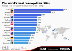 These are the 14 cities with the biggest foreign-born populations in the world. I wasn't surprised about Dubai but was surprised by Brussels. Then I realised that Brussels is the heart of the EU and most of those foreign-born population are probably diplomats and the associated support staff