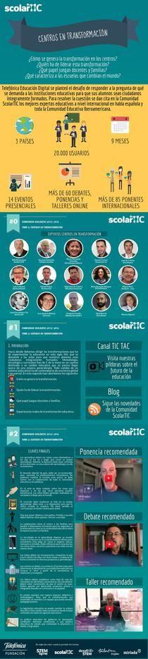 Scolartic Tema 2: Centros en Transformación RES | Piktochart Infographic Editor