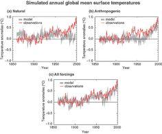 Models vs observations.