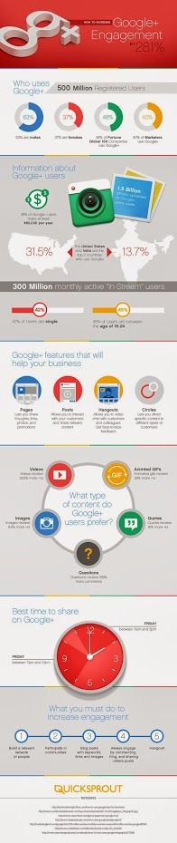 Increase Your Google+ Engagement by 281% .  http://www.quicksprout.com/2014/02/14/how-to-increase-your-google-engagement-by-281  Whether you think Google+ is a successful or a failed attempt at competing with Facebook, you have no choice but to be on it.