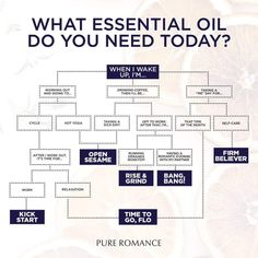 Essential Oils with Pure Romance! Choose from: Bang Bang, Kick Start, Open Sesame, Rise & Grind or Time to go Flo! Join my VIP group for exclusive deals ❤ #TheSuperFunPartyMom www.TheSuperFunPartyMom.com Pure Romance Games, Pure Romance Party, Star Citizen, Natural Essential Oils, Essential Oil Blends, Pure Romance Consultant, Passion Parties, Long Distance Relationship Quotes, Interactive Posts