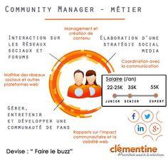 Le métier de Community Manager en image : créer un contenu attractif, recruter et fidéliser