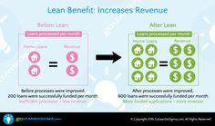 Lean Benefit: Increases Revenue #GoLeanSixSigma