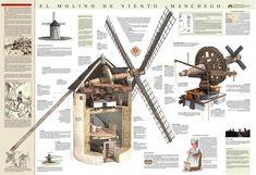 El molino de viento manchego