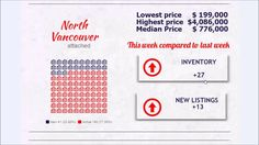 Morning real estate market update for North Vancouver and West Vancouver.
