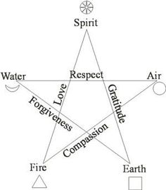 Pentacle representing the 5 elements of creation & its attributes. If you superimpose the Vitruvian figure over it, you see how it also represents the sacred geometry of the human body. Wicca Witchcraft, Magick, Book Of Shadows, Sacred Geometry, Writing, Paganism, Man Figure, Crystals, Healing