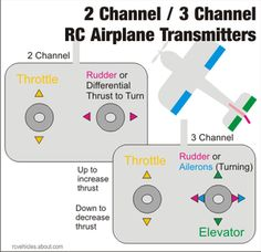 RC Airplane Parts and Controls: 2 Channel / 3 Channel Radio Gives Little Control
