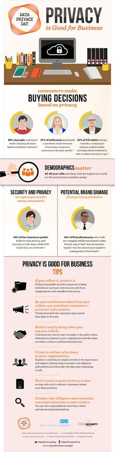 Your #business relies on ‪#‎trust‬. Keeping your customer's data safeguarded is one of the most important things you can do. Read '‪#‎Privacy‬ Tips for Business' http://bit.ly/1D9wsBM  ‪#‎DPD2015‬