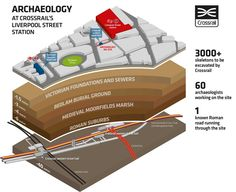 Liverpool Street Archaeology Bedlam Dig Graphic_189188
