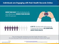 of people say online access to health info improves their health Information Technology, Something To Do, The Past, Sayings, Twitter, Health, People, Lyrics, Health Care