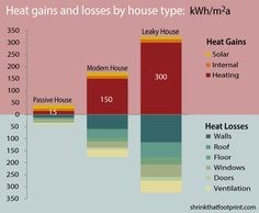 Passive House Infographic Shows the Benefits of Building Efficient, Tightly Insulated Homes - Gilda Knath Passive Solar Homes, Passive House, Green Architecture, Sustainable Architecture, Pavilion Architecture, Building Architecture, Building Facade, Residential Architecture, Contemporary Architecture