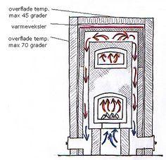 Facade-snit af masseovn med to glaslåger og varmeveksler