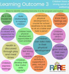 Learning outcome 3 Print as a pdf from resources page in www.rare.support
