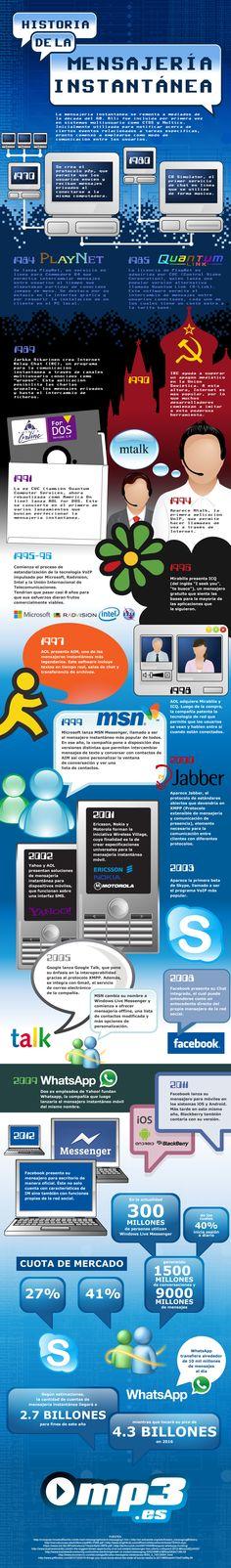La historia de la mensajería instantánea #infografia