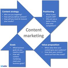 5 Symptoms of Content Strategy Failure (and How to Get it Back on Track) Marketing Approach, Marketing Goals, Business Marketing, Internet Marketing, Social Media Marketing, Online Marketing, Digital Marketing, Marketing Ideas, Marketing Strategy Template