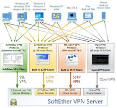 Powerful and easy-to-use multi-protocol VPN freeware for Windows, Linux, Mac, FreeBSD and Solaris.