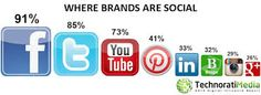 even brands are social-#squaredonline