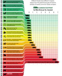 Eat Smart Chart. Your food choices affect the climate. All meat is not created equal. Lamb, beef, pork and cheese generate the most greenhouse gases. They also tend to be high in fat and have the worst environmental impacts.