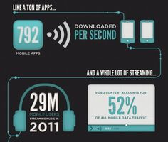 Infographic över mobil dataanvändning