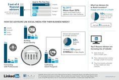 LinkedIn Financial Services Summit examines the role of social media in financial services marketing http://lenq.me/linkedinfinserv
