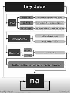 Yay a Beatles flow chart!