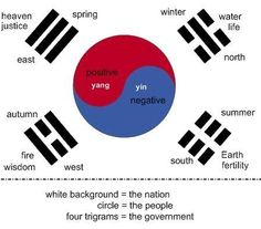 """south korean flag   Tumblr. Note what's missing East=Father, North=Son, South=Mother, West=Daughter this represents a.. Family. The physical and the spiritual. Blows my mind! Amazing how Mother happens to also be """" earth"""" the dirt that created Adam. very revealing, and oh so very subtle. <3 The white background represents the Nation but also """"purity"""", Circle = world, living things good/blue and bad/red. 4trigrams = gov., family, direction, season so very spiritual. amazing!!!"""