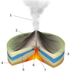 Types of volcanic eruptions | Geology Page