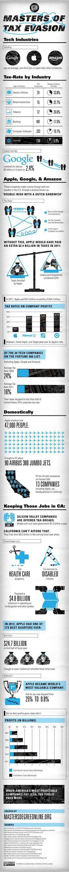 Infographic: Masters of Tax Evasion #taxpro #accounting www.OneMorePress.com