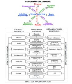 Performance framework and innovation Change Management, Talent Management, Business Management, Project Management, Risk Management, Business Advice, Business Entrepreneur, Business Planning, Business Analyst