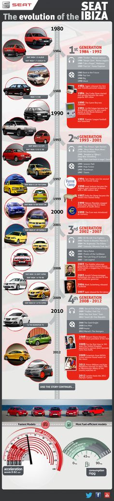 Seat Ibiza History : Since its debut in 1984, the world and the SEAT Ibiza have evolved. See the Seat Ibiza history parallel to pop culture milestones such as Michael Jacksons Thriller, Top Gun and Foo Fighters. To see the interactive version with additional references please click the image or follow... > http://infographicsmania.com/seat-ibiza-history/