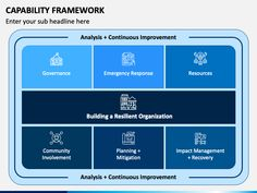 Now define the knowledge, skills, attributes, and behaviors that your employees and organization require to succeed, with the Capability Framework PPT template.