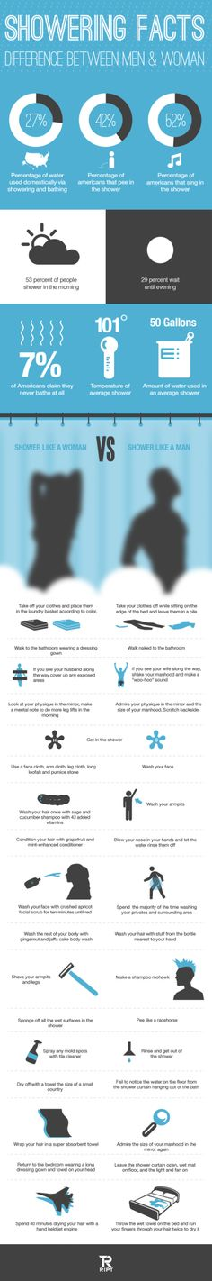 Facts about Showering | Visual.ly