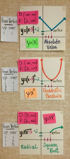 Adding a math word wall to your bulletin board is a great use of empty space. In this post are photos of high school math word walls for algebra, geometry and algebra Math Teacher, Math Classroom, Teaching Math, Teacher Sites, Classroom Posters, Teaching Reading, Math Lesson Plans, Math Lessons, Spanish Lessons