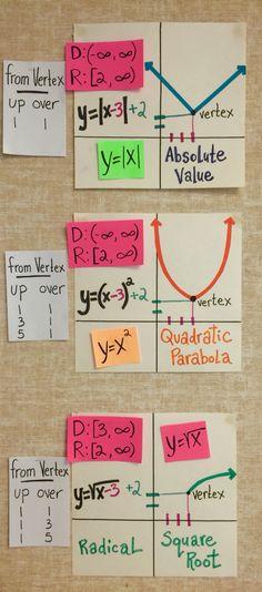 High school Math word wall ideas