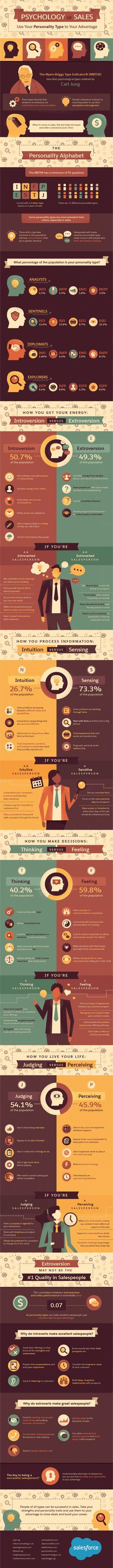 Psychology of Sales: Use Your Personality Type to Your Advantage #Infographic