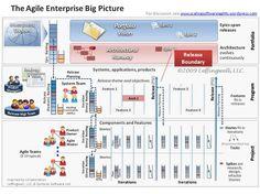 The agile enterprise big picture