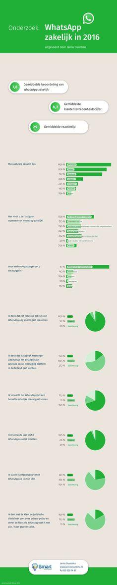 De eerste resultaten van het onderzoek naar WhatsApp voor de zakelijke markt in een handig overzicht! #Infographic #WhatsApp #zakelijkWhatsApp #Frankwatching