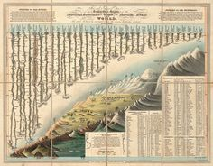 Illustration Title: Comparative Heights of the Principal Mountains and Lengths of the Principal Rivers of The World