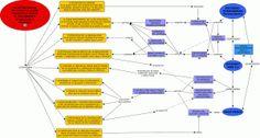 Mapa conceptual de las estrategias de manipulación mediática según el documento atribuido a Chomsky