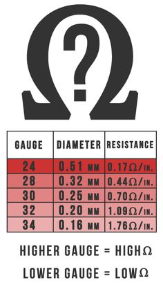 Kanthal Wire Gauge Size, Diameter and Resistance Chart  https://www.slimvapepen.com/kanthal-wire-beginners-guide/