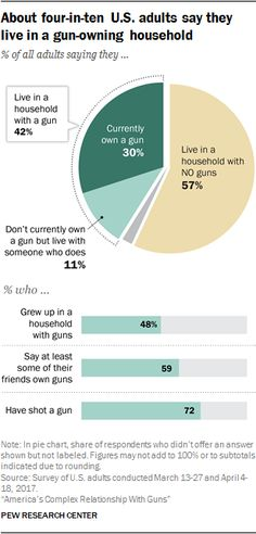 About four-in-ten adults say they live in a gun-owning household  % of all adults saying they...  Source: Pew Research Center